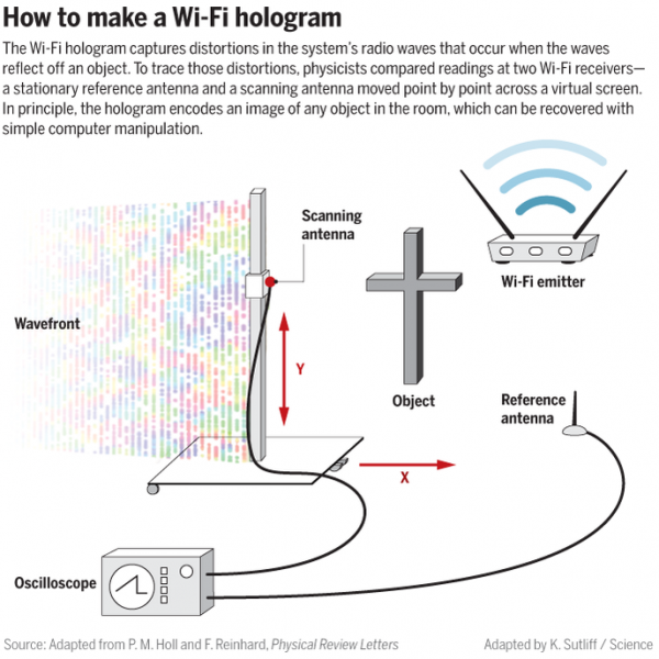 Scientists develop tech to create Wi-Fi holograms